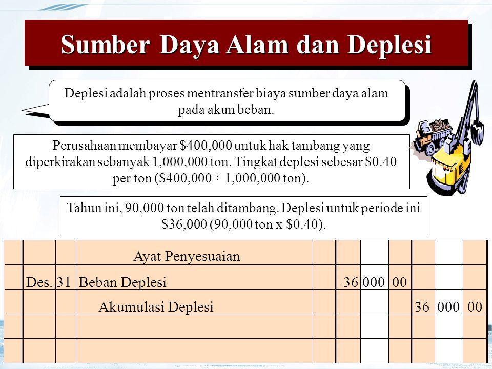27 Sumber Daya Alam dan Deplesi Ayat Penyesuaian Akumulasi Deplesi36 000 00 Tahun ini, 90,000 ton telah ditambang. Deplesi untuk periode ini $36,000 (