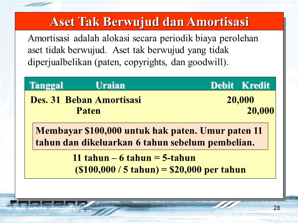 28 TanggalUraianDebitKredit TanggalUraianDebitKredit Aset Tak Berwujud dan Amortisasi Des. 31Beban Amortisasi20,000 Paten20,000 Membayar $100,000 untu