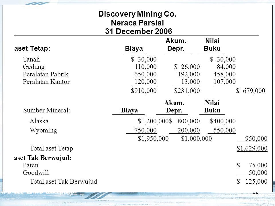 29 Alaska$1,200,000$ 800,000$400,000 Wyoming 750,000 200,000 550,000 $1,950,000$1,000,000 950,000 Total aset Tetap$1,629,000 aset Tak Berwujud: Paten$