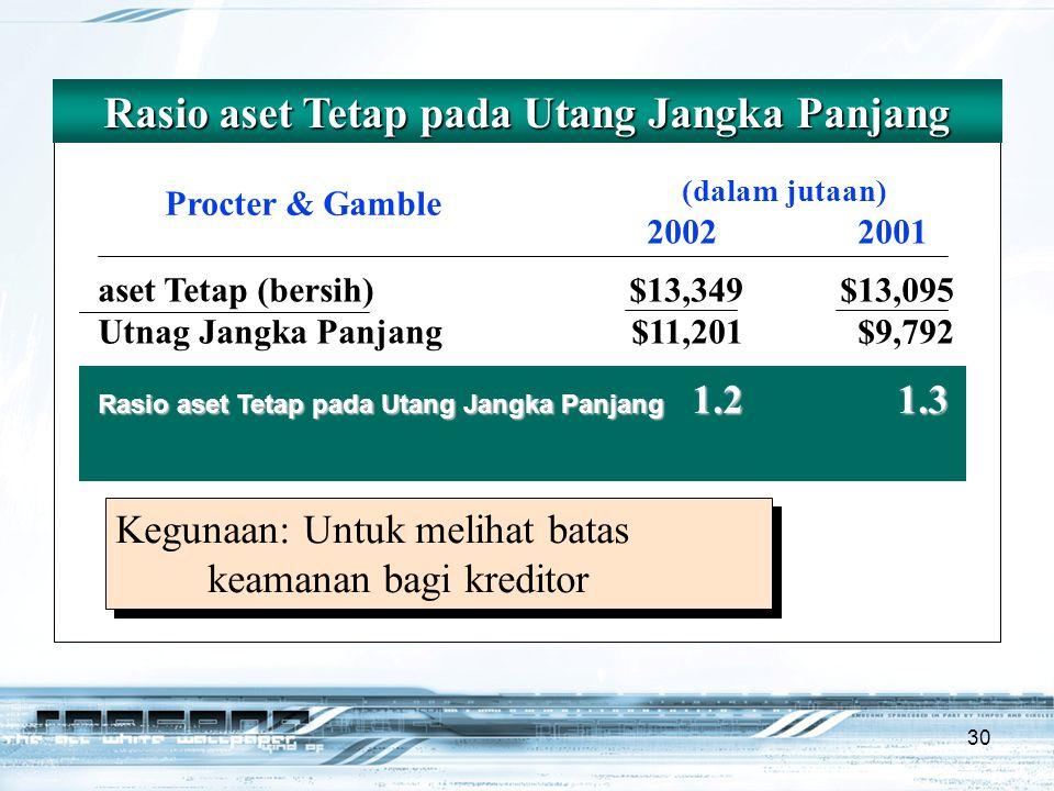 30 Rasio aset Tetap pada Utang Jangka Panjang (dalam jutaan) 20022001 Procter & Gamble aset Tetap (bersih)$13,349$13,095 Utnag Jangka Panjang$11,201$9