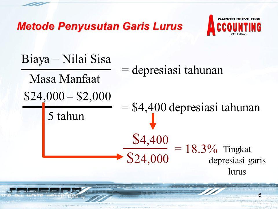 6 Metode Penyusutan Garis Lurus Biaya – Nilai Sisa Masa Manfaat = depresiasi tahunan $24,000 – $2,000 5 tahun = $4,400 depresiasi tahunan $ 4,400 $ 24