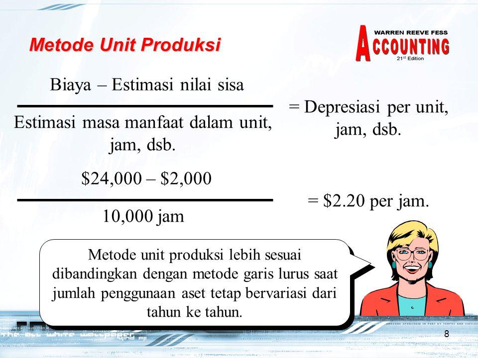8 Metode Unit Produksi Biaya – Estimasi nilai sisa Estimasi masa manfaat dalam unit, jam, dsb. = Depresiasi per unit, jam, dsb. $24,000 – $2,000 10,00