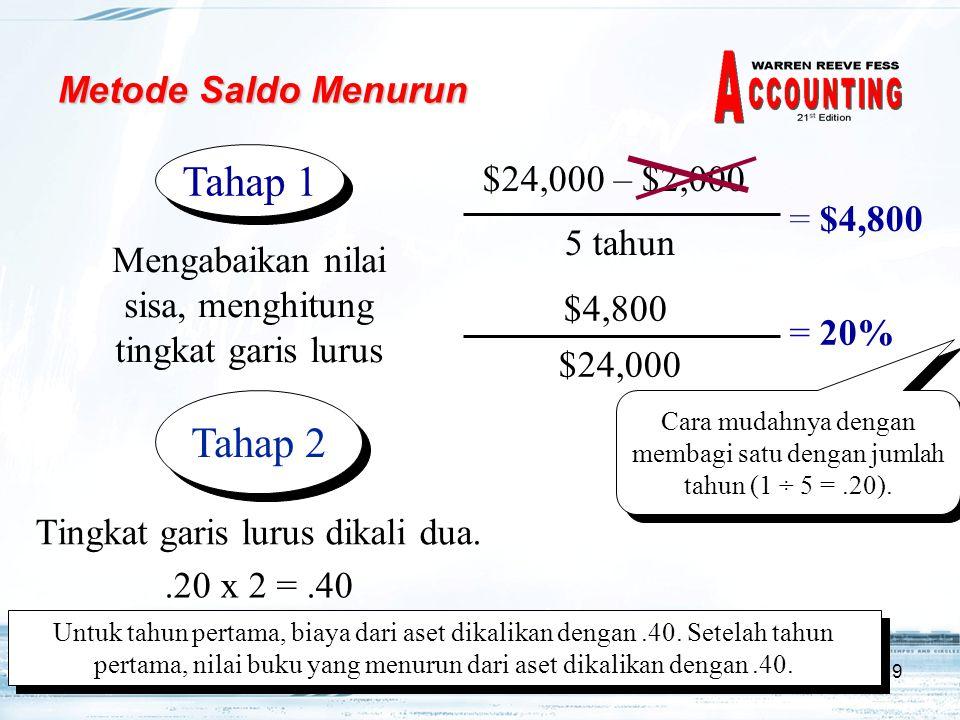 9 Metode Saldo Menurun = $4,800 $24,000 – $2,000 5 tahun $4,800 $24,000 = 20% Mengabaikan nilai sisa, menghitung tingkat garis lurus Tahap 1 Cara muda