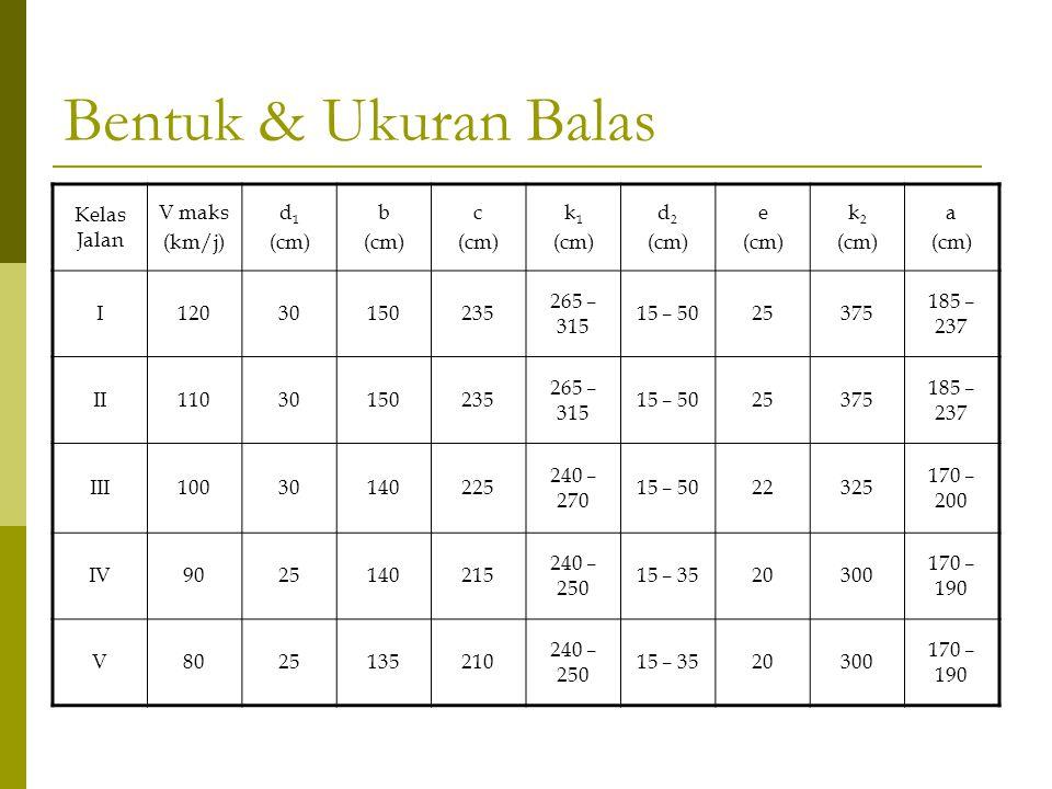 Bentuk & Ukuran Balas Kelas Jalan V maks (km/j) d 1 (cm) b (cm) c (cm) k 1 (cm) d 2 (cm) e (cm) k 2 (cm) a (cm) I12030150235 265 – 315 15 – 5025375 18