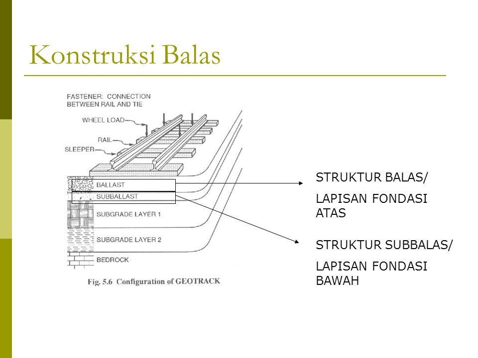 Konstruksi Balas STRUKTUR BALAS/ LAPISAN FONDASI ATAS STRUKTUR SUBBALAS/ LAPISAN FONDASI BAWAH