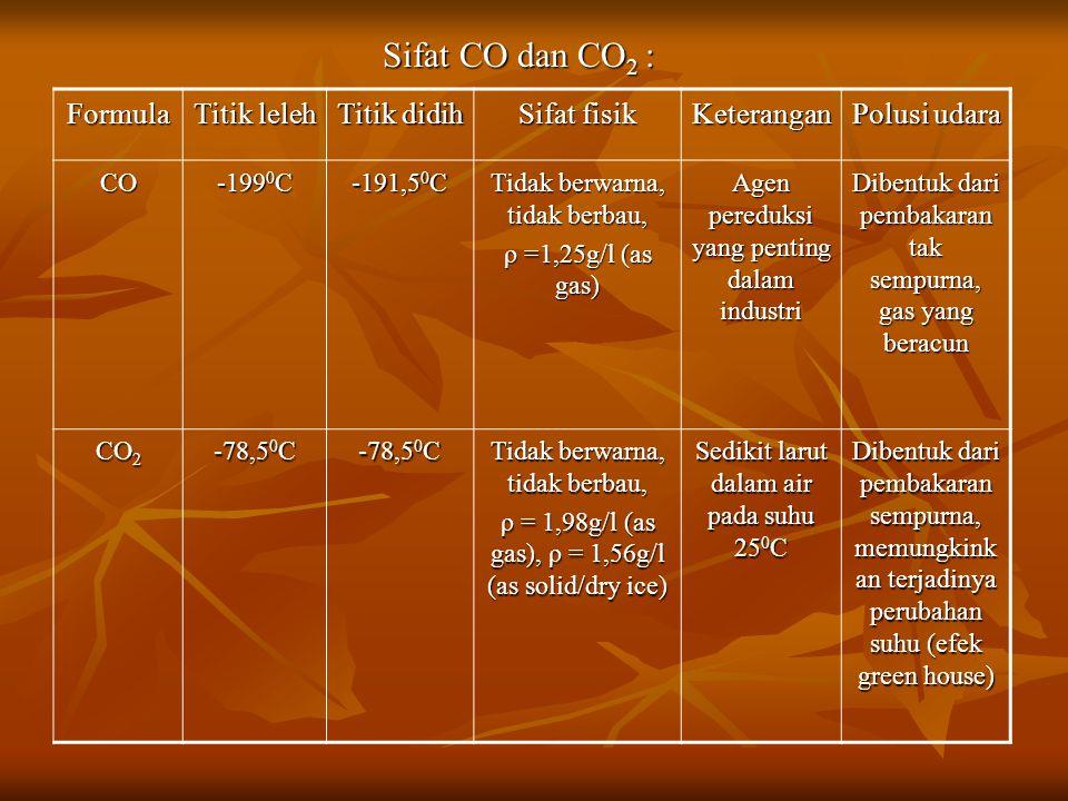 Sifat CO dan CO 2 : Sifat CO dan CO 2 : Formula Titik leleh Titik didih Sifat fisik Keterangan Polusi udara CO -199 0 C -191,5 0 C Tidak berwarna, tidak berbau, ρ =1,25g/l (as gas) Agen pereduksi yang penting dalam industri Dibentuk dari pembakaran tak sempurna, gas yang beracun CO 2 -78,5 0 C Tidak berwarna, tidak berbau, ρ = 1,98g/l (as gas), ρ = 1,56g/l (as solid/dry ice) Sedikit larut dalam air pada suhu 25 0 C Dibentuk dari pembakaran sempurna, memungkink an terjadinya perubahan suhu (efek green house)