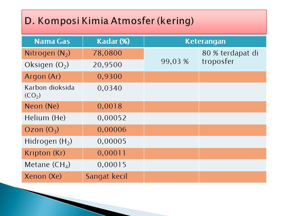 Struktur tekanan dan suhu vertikal 1000 500 200 100 50 1 2 5 10 20 10 -13 10 -1 10 -3 10 -8 Ketinggian (km) tekanan (atm) 0 50100-100 0 -50 stratosfer
