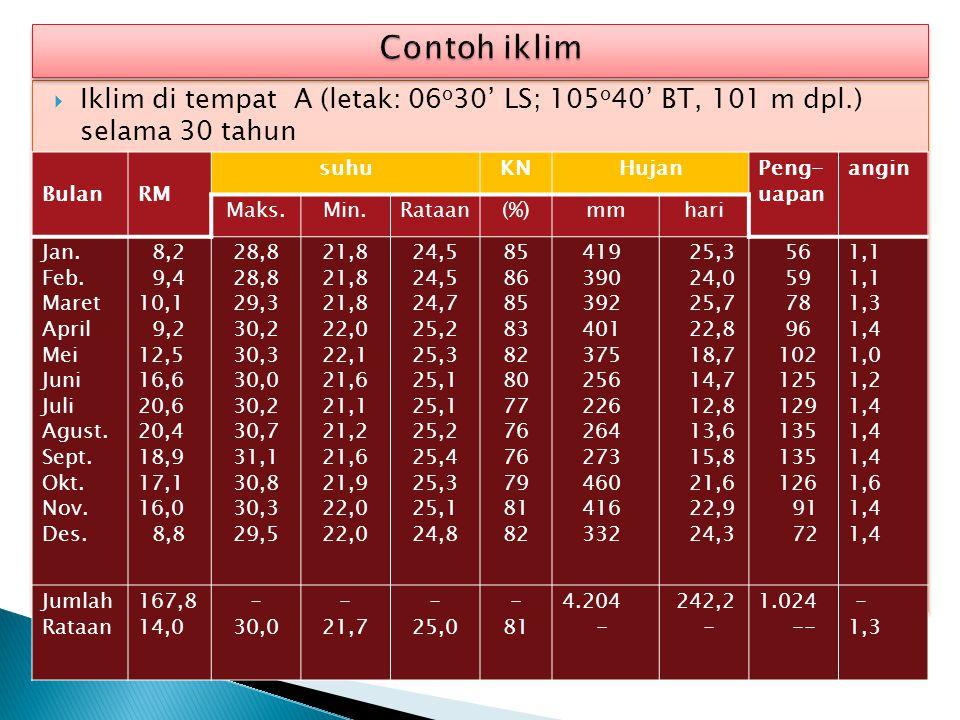  Iklim di tempat A (letak: 06 o 30' LS; 105 o 40' BT, 101 m dpl.) selama 30 tahun BulanRM suhuKNHujanPeng- uapan angin Maks.Min.Rataan(%)mmhari Jan.