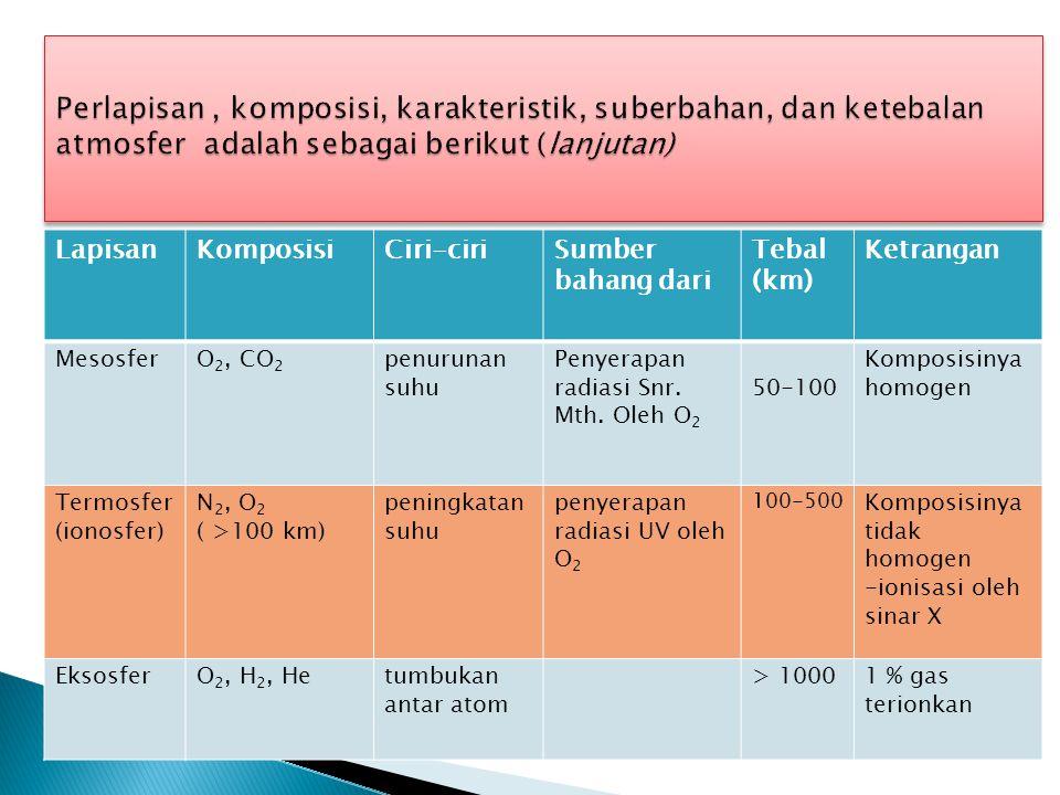  Cuaca dan iklim tidak sama, tetapi keduanya dinyatakan dengan unsur yang sama.