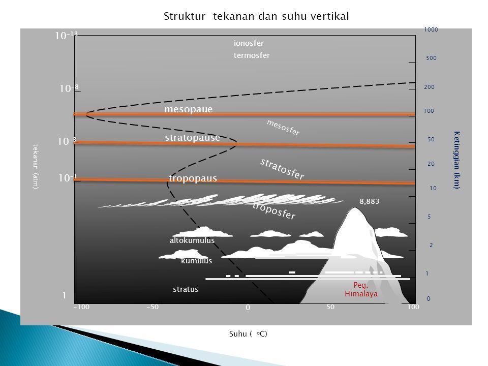 LapisanKomposisiCiri-ciriSumber bahang dari Tebal (km) Ketrangan MesosferO 2, CO 2 penurunan suhu Penyerapan radiasi Snr. Mth. Oleh O 2 50-100 Komposi