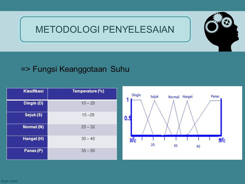 METODOLOGI PENYELESAIAN KlasifikasiTemperature ( 0 c) Dingin (D)10 – 20 Sejuk (S)15 –28 Normal (N)25 – 32 Hangat (H)30 – 40 Panas (P)35 – 50 => Fungsi Keanggotaan Suhu