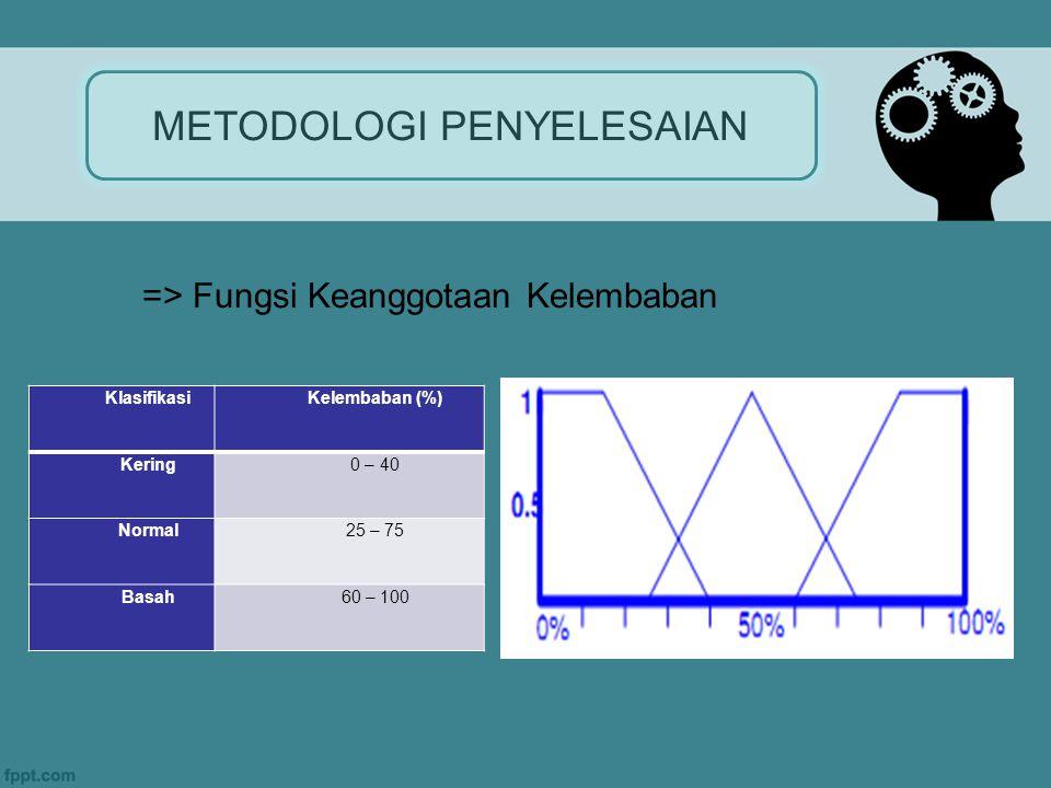 METODOLOGI PENYELESAIAN => Fungsi Keanggotaan Kelembaban KlasifikasiKelembaban (%) Kering0 – 40 Normal25 – 75 Basah60 – 100