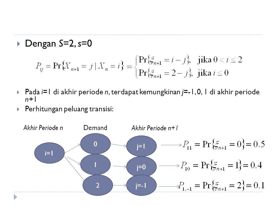  Dengan S=2, s=0  Pada i=1 di akhir periode n, terdapat kemungkinan j=-1, 0, 1 di akhir periode n+1  Perhitungan peluang transisi: i=1 Akhir Periode nDemand 0 1 2 Akhir Periode n+1 j=1 j=0 j=-1