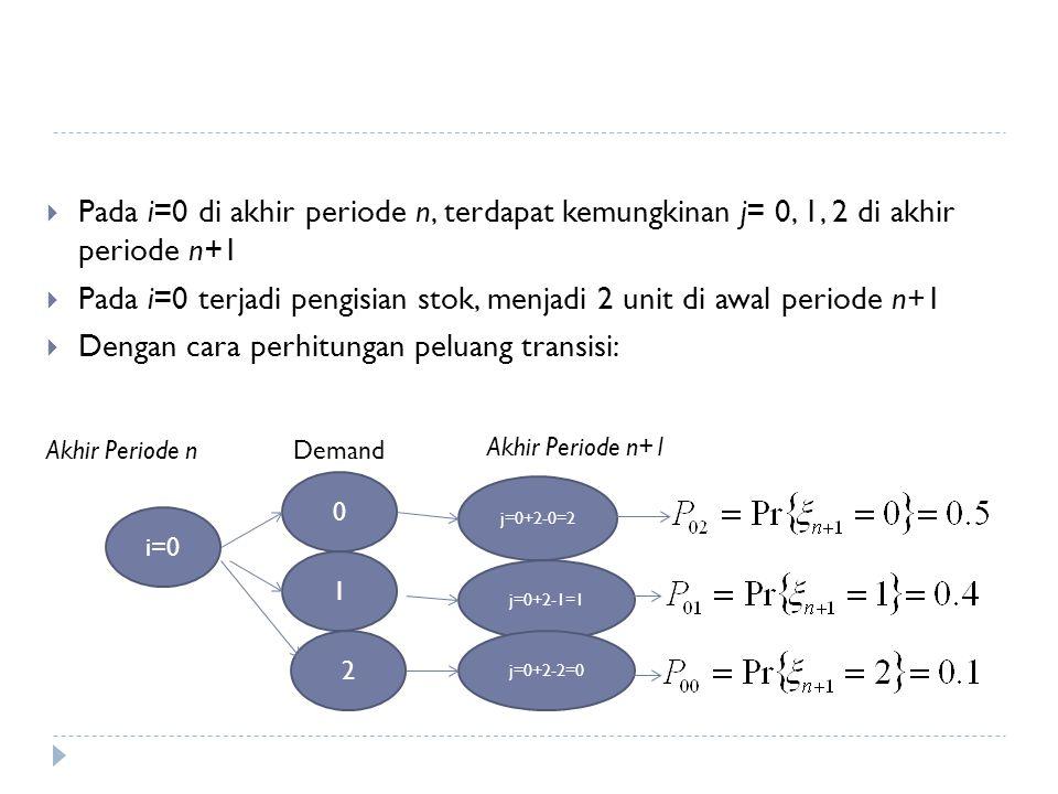 i=0 Akhir Periode nDemand 0 1 2 Akhir Periode n+1 j=0+2-0=2 j=0+2-1=1 j=0+2-2=0  Pada i=0 di akhir periode n, terdapat kemungkinan j= 0, 1, 2 di akhir periode n+1  Pada i=0 terjadi pengisian stok, menjadi 2 unit di awal periode n+1  Dengan cara perhitungan peluang transisi: