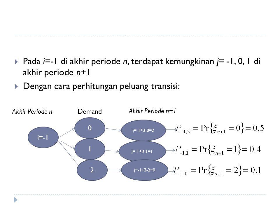  Pada i=-1 di akhir periode n, terdapat kemungkinan j= -1, 0, 1 di akhir periode n+1  Dengan cara perhitungan peluang transisi: i=-1 Akhir Periode nDemand 0 1 2 Akhir Periode n+1 j=-1+3-0=2 j=-1+3-1=1 j=-1+3-2=0