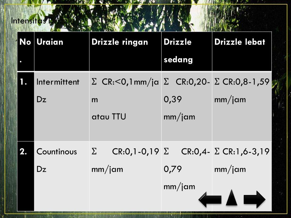 Intensitas Drizzle No.UraianDrizzle ringan Drizzle sedang Drizzle lebat 1.