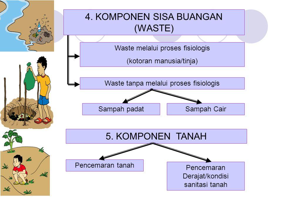 4. KOMPONEN SISA BUANGAN (WASTE) Waste melalui proses fisiologis (kotoran manusia/tinja) Waste tanpa melalui proses fisiologis Sampah CairSampah padat
