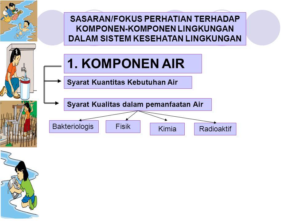 SASARAN/FOKUS PERHATIAN TERHADAP KOMPONEN-KOMPONEN LINGKUNGAN DALAM SISTEM KESEHATAN LINGKUNGAN Syarat Kuantitas Kebutuhan Air Syarat Kualitas dalam p