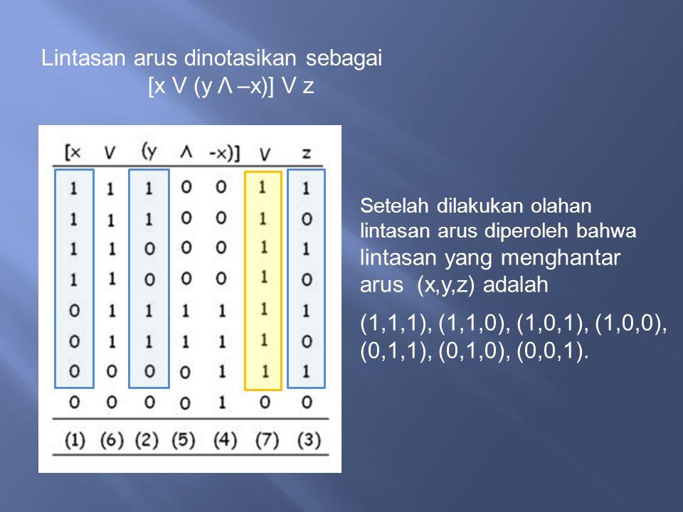 Lintasan arus dinotasikan sebagai [x V (y Λ –x)] V z Setelah dilakukan olahan lintasan arus diperoleh bahwa lintasan yang menghantar arus (x,y,z) adalah (1,1,1), (1,1,0), (1,0,1), (1,0,0), (0,1,1), (0,1,0), (0,0,1).