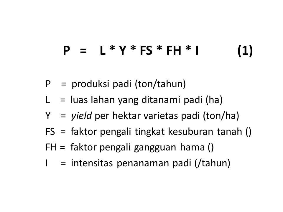 P = L * Y * FS * FH * I (1) P = produksi padi (ton/tahun) L = luas lahan yang ditanami padi (ha) Y = yield per hektar varietas padi (ton/ha) FS = faktor pengali tingkat kesuburan tanah () FH = faktor pengali gangguan hama () I = intensitas penanaman padi (/tahun)