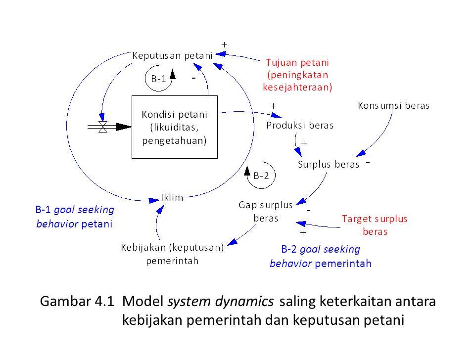 Gambar 4.1 Model system dynamics saling keterkaitan antara kebijakan pemerintah dan keputusan petani B-1 goal seeking behavior petani B-2 goal seeking behavior pemerintah