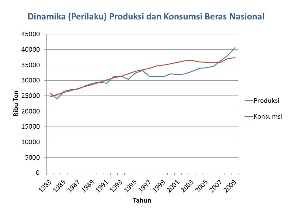 Dinamika (Perilaku) Produksi dan Konsumsi Beras Nasional