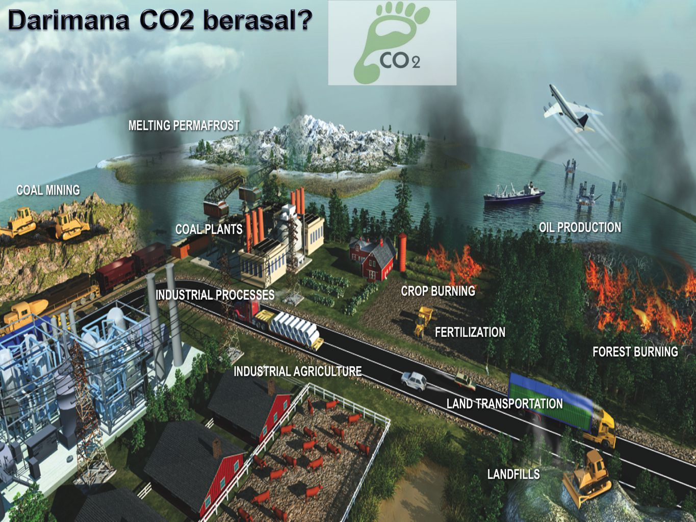 CROP BURNING OIL PRODUCTION FOREST BURNING LAND TRANSPORTATION LANDFILLS FERTILIZATION INDUSTRIAL AGRICULTURE Dari mana emisi GRK itu datang?