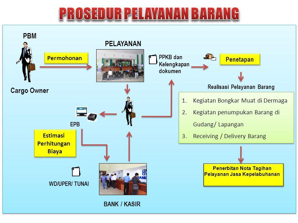SESUAI KEPUTUSAN DIREKSI PT (PERSERO) PELABUHAN INDONESIA III Nomor : KEP.14/PJ.5.03/P.III-2000 Tanggal : 31 Mei 2000