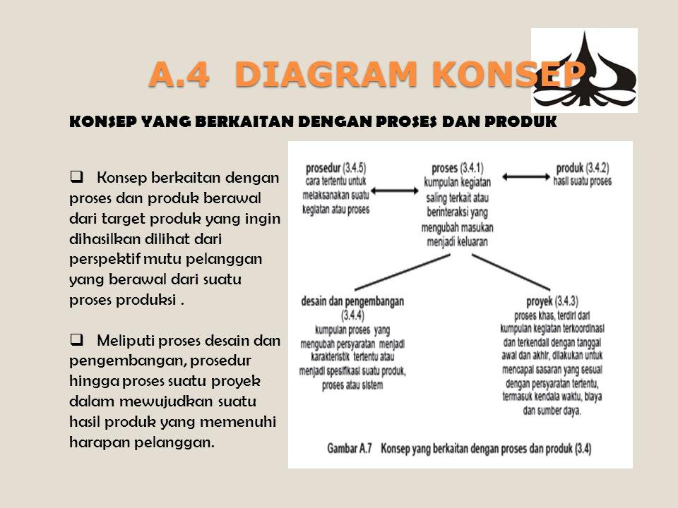 A.4 DIAGRAM KONSEP KONSEP YANG BERKAITAN DENGAN ORGANISASI  Konsep berkaitan dengan Organisasi adalah berupa struktur organisasi yang dibentuk, prasarana, dan lingkungan kerja atas dasar desakan dari pihak2 yg berkepentingan terhadap organisasi tersebut.
