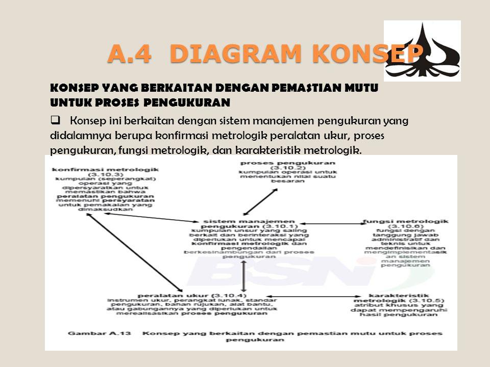 A.4 DIAGRAM KONSEP KONSEP YANG BERKAITAN DENGAN AUDIT