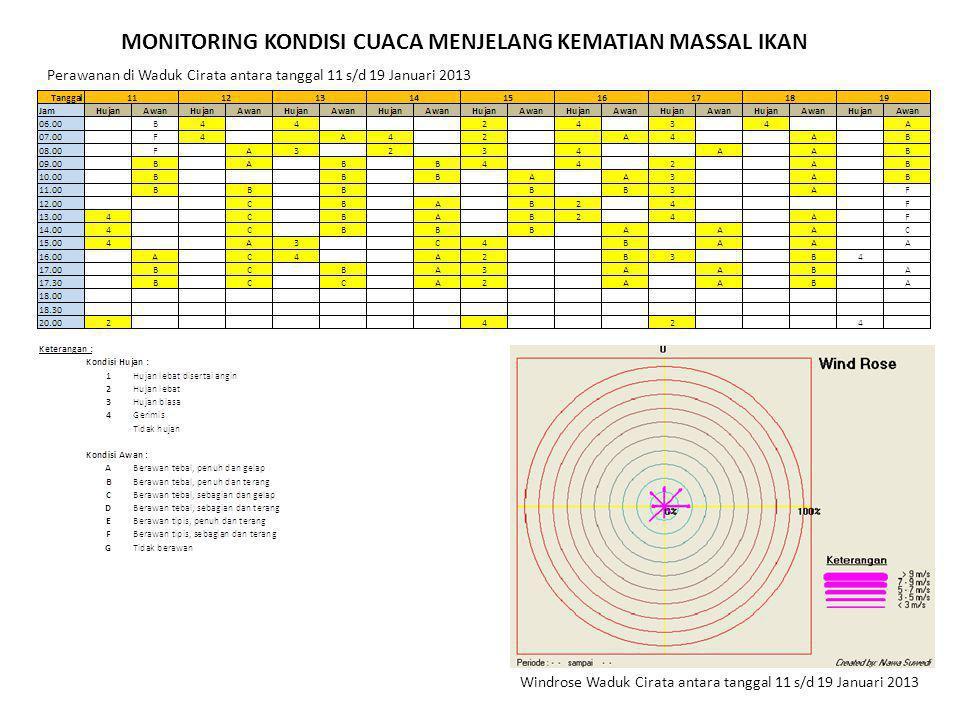 MONITORING KONDISI CUACA MENJELANG KEMATIAN MASSAL IKAN Windrose Waduk Cirata antara tanggal 11 s/d 19 Januari 2013 Perawanan di Waduk Cirata antara tanggal 11 s/d 19 Januari 2013