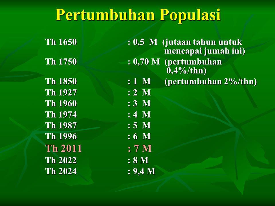 Pertumbuhan Populasi Th 1650: 0,5 M (jutaan tahun untuk mencapai jumah ini) Th 1750: 0,70 M (pertumbuhan 0,4%/thn) Th 1850: 1 M (pertumbuhan 2%/thn) Th 1927: 2 M Th 1960: 3 M Th 1974: 4 M Th 1987: 5 M Th 1996: 6 M Th 2011 : 7 M Th 2022: 8 M Th 2024: 9,4 M