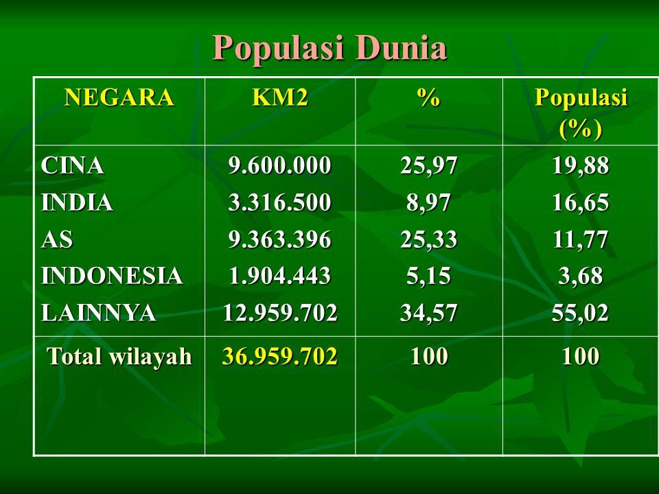Populasi Dunia NEGARAKM2% Populasi (%) CINAINDIAASINDONESIALAINNYA9.600.0003.316.5009.363.3961.904.44312.959.70225,978,9725,335,1534,5719,8816,6511,773,6855,02 Total wilayah 36.959.702100100