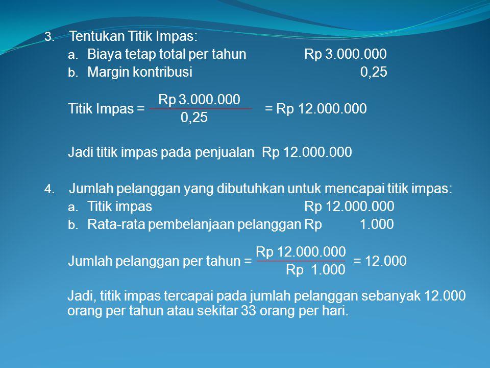 3. Tentukan Titik Impas: a. Biaya tetap total per tahunRp 3.000.000 b. Margin kontribusi 0,25 Rp 3.000.000 Titik Impas = = Rp 12.000.000 0,25 Jadi tit