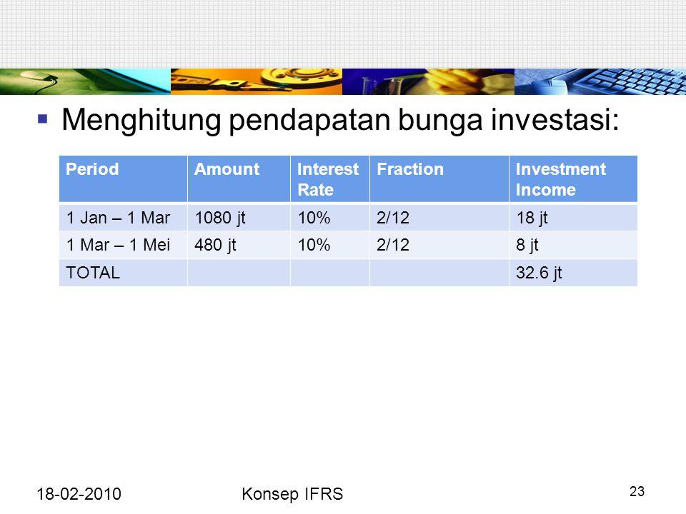  Menghitung pendapatan bunga investasi: 18-02-2010Konsep IFRS 23 PeriodAmountInterest Rate FractionInvestment Income 1 Jan – 1 Mar1080 jt10%2/1218 jt 1 Mar – 1 Mei480 jt10%2/128 jt TOTAL32.6 jt