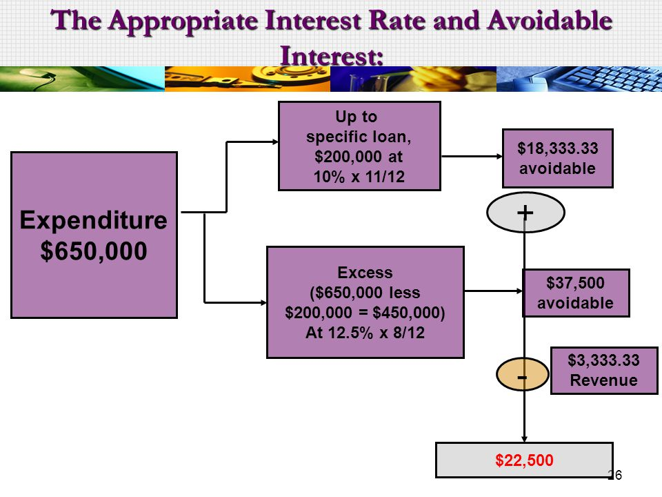 The Appropriate Interest Rate and Avoidable Interest: 26 $18,333.33 avoidable Expenditure $650,000 Up to specific loan, $200,000 at 10% x 11/12 Excess