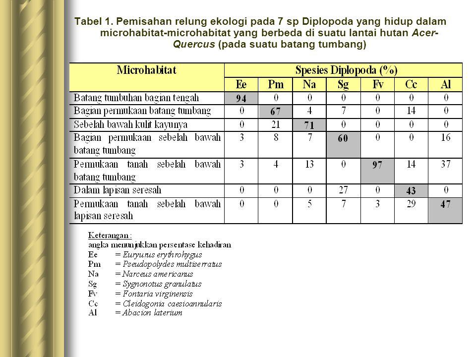 Tabel 1. Pemisahan relung ekologi pada 7 sp Diplopoda yang hidup dalam microhabitat-microhabitat yang berbeda di suatu lantai hutan Acer- Quercus (pad