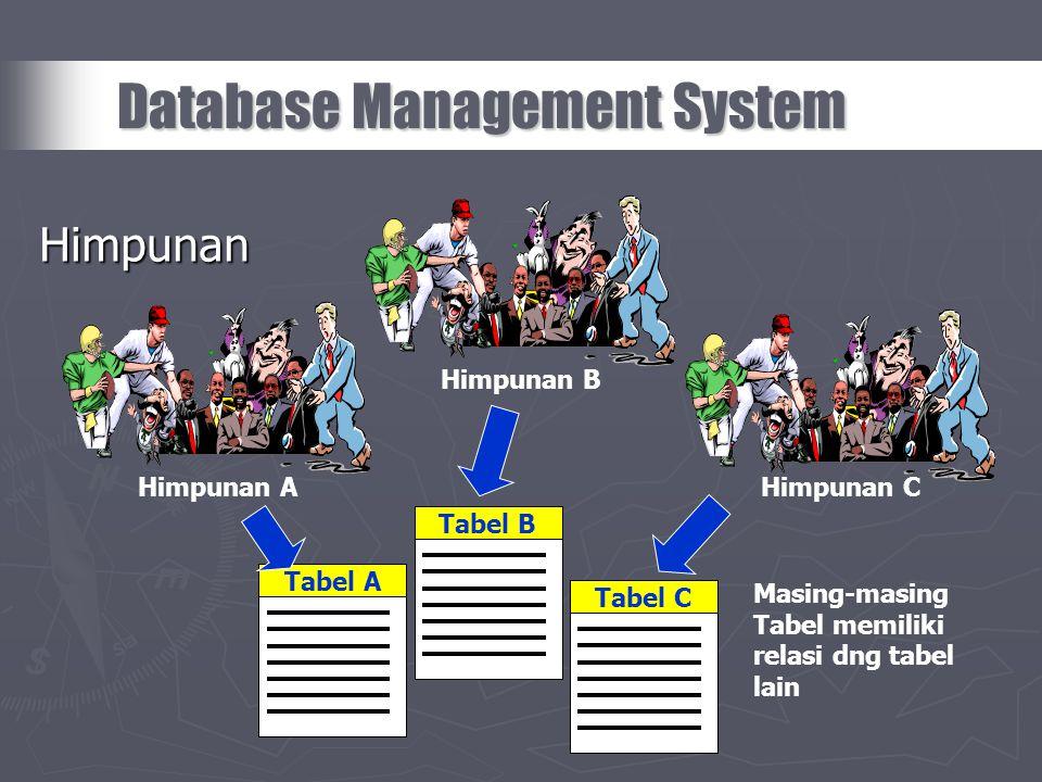 Himpunan Database Management System Himpunan A Himpunan B Himpunan C Tabel ATabel BTabel C Masing-masing Tabel memiliki relasi dng tabel lain