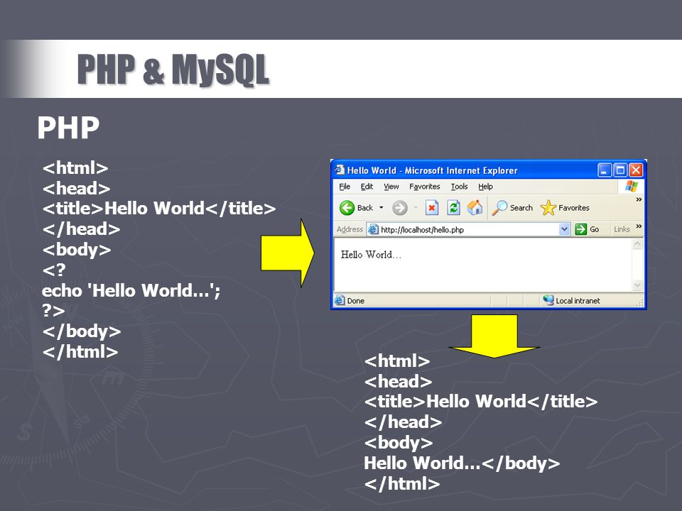 PHP & MySQL Hello World <? echo 'Hello World…'; ?> PHP Hello World Hello World…