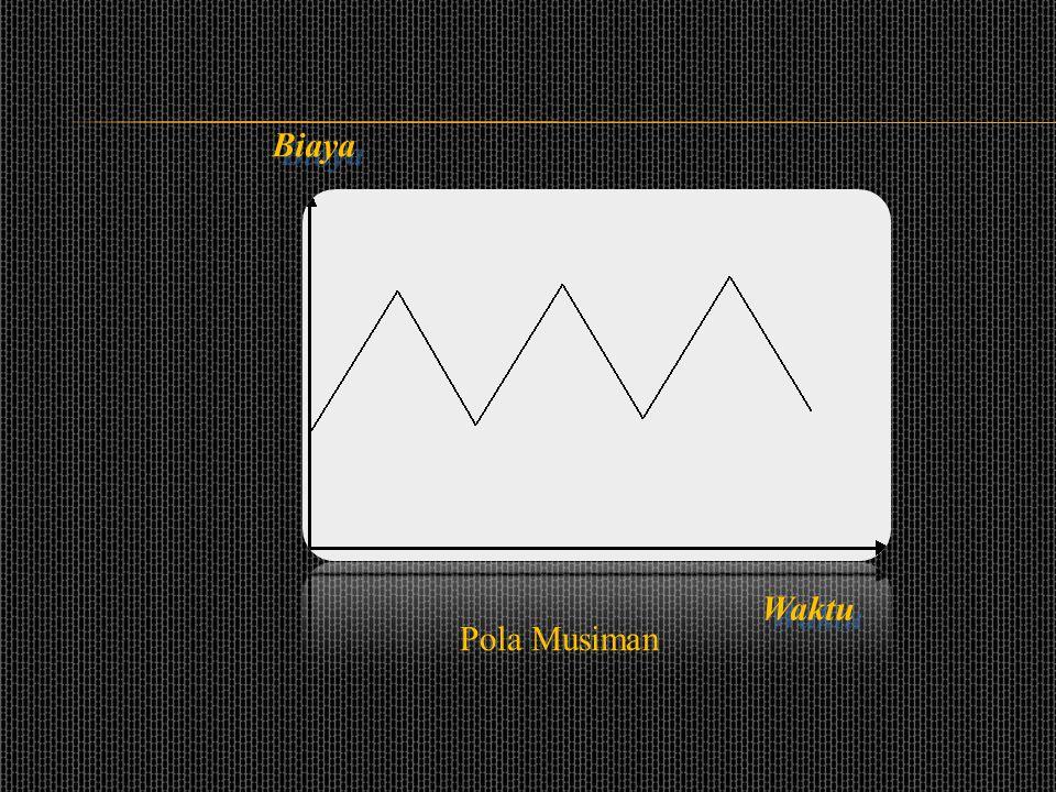 •Pola Musiman (Seasonal) Perkataan musim menggambarkan pola penjualan yang berulang setiap periode. Komponen musim dapat dijabarkan ke dalam faktor cu