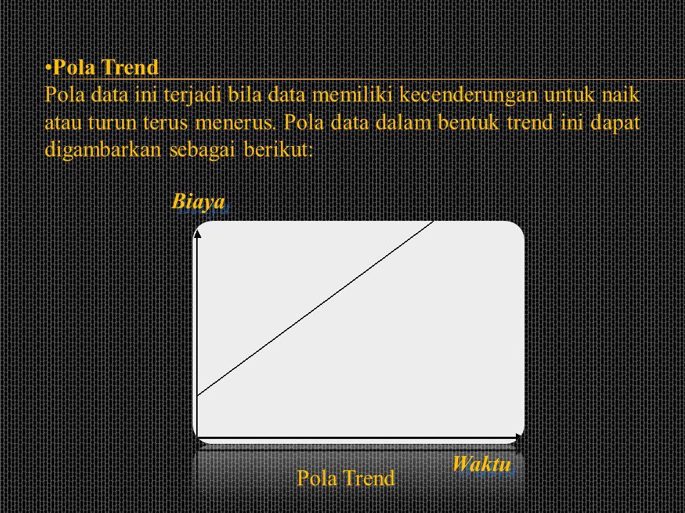•Pola Horizontal Pola data ini terjadi apabila nilai data berfluktuasi di sekitar nilai rata-rata. Biaya Waktu Pola Horizontal
