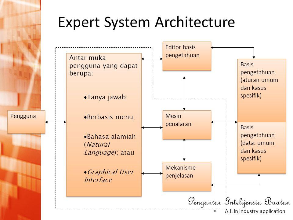 Pengantar Intelijensia Buatan • A.I. in industry application Expert System Architecture Pengguna Antar muka pengguna yang dapat berupa:  Tanya jawab;