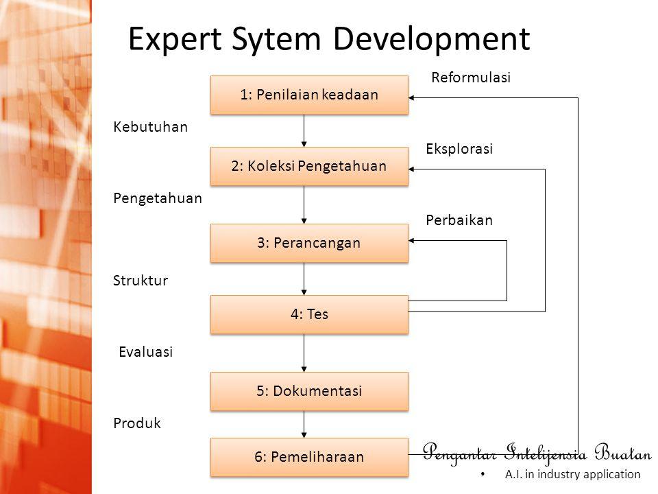 Pengantar Intelijensia Buatan • A.I. in industry application Expert Sytem Development 1: Penilaian keadaan 2: Koleksi Pengetahuan 3: Perancangan 4: Te
