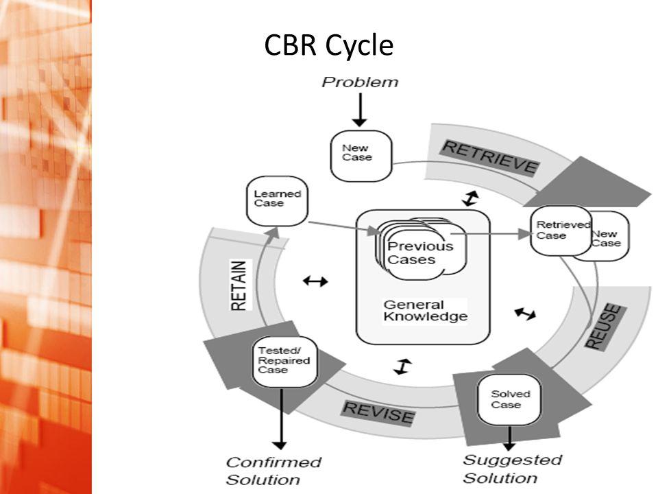 Pengantar Intelijensia Buatan • A.I. in industry application CBR Cycle