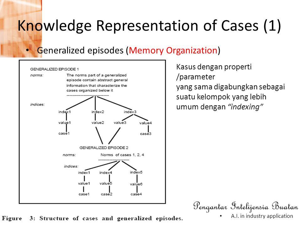 Pengantar Intelijensia Buatan • A.I. in industry application Knowledge Representation of Cases (1) • Generalized episodes (Memory Organization) Kasus
