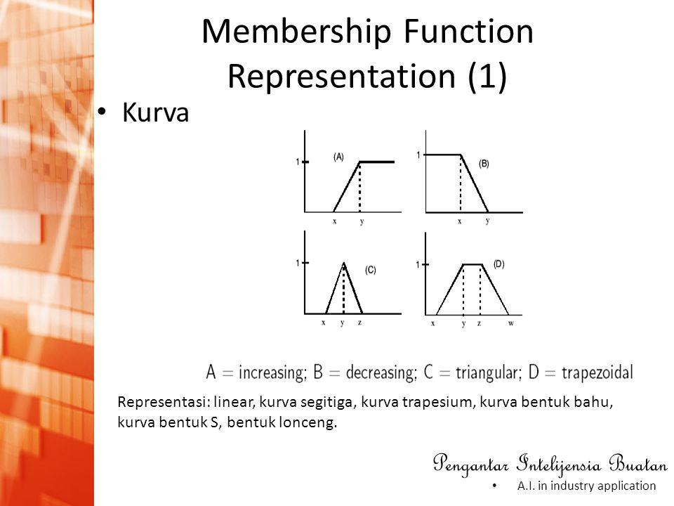 Pengantar Intelijensia Buatan • A.I. in industry application • Kurva Membership Function Representation (1) Representasi: linear, kurva segitiga, kurv