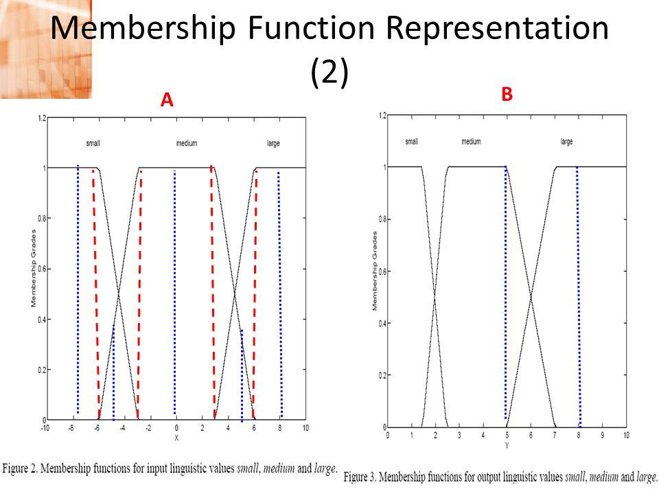 Pengantar Intelijensia Buatan • A.I. in industry application Membership Function Representation (2) A B