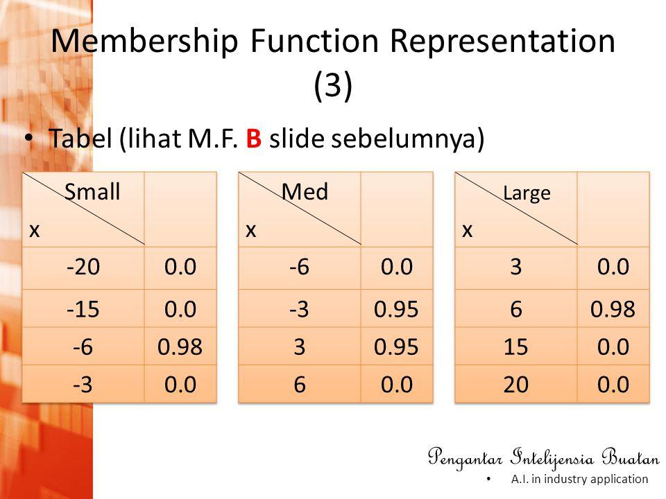 Pengantar Intelijensia Buatan • A.I. in industry application • Tabel (lihat M.F. B slide sebelumnya) Membership Function Representation (3)