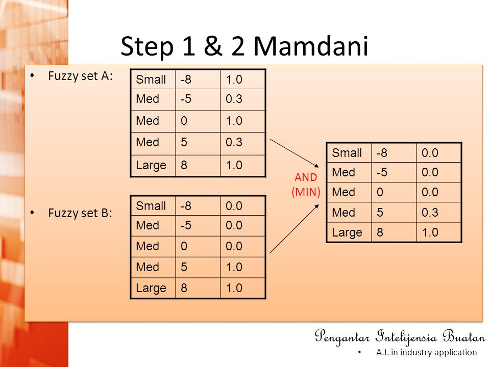 Pengantar Intelijensia Buatan • A.I. in industry application • Fuzzy set A: • Fuzzy set B: • Fuzzy set A: • Fuzzy set B: Step 1 & 2 Mamdani Small-81.0