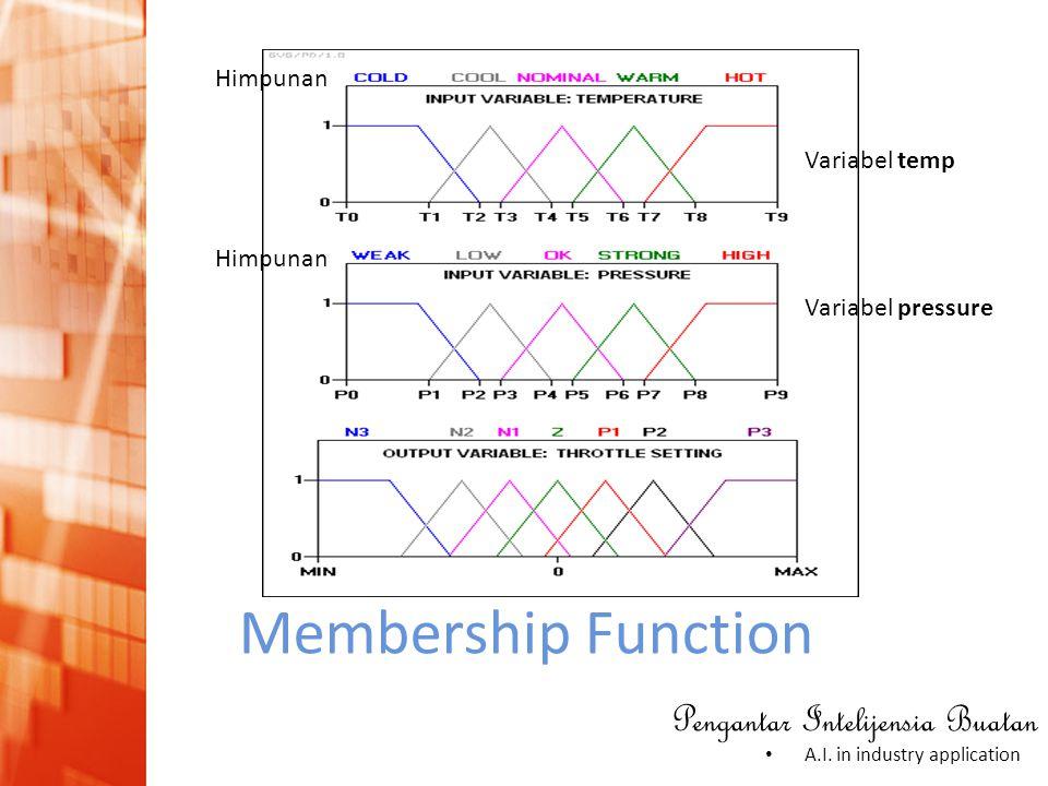 Pengantar Intelijensia Buatan • A.I. in industry application Membership Function Variabel temp Variabel pressure Himpunan